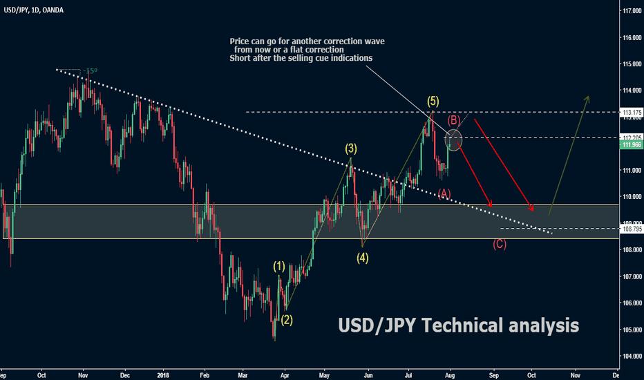USDJPY: USD/JPY Technical analysis