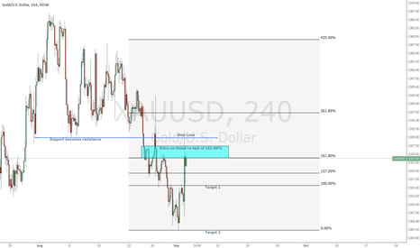 XAUUSD: Gold reversal at 161.80% extension? Wait for the re-test