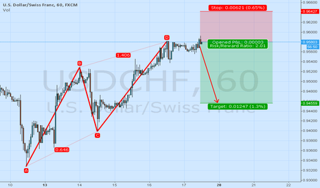USDCHF: USDCHF 60min. BEARISH ABCD PATTERN CALLS FOR A RETRACEMENT