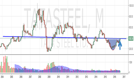 TATASTEEL: TATA STEEL : bottoming out with a cup n handle pattern ?