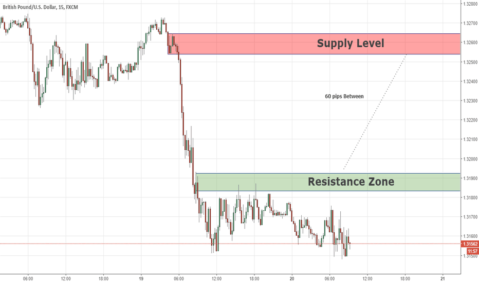 GBPUSD: Intraday Analysis GBPUSD 20/06/18