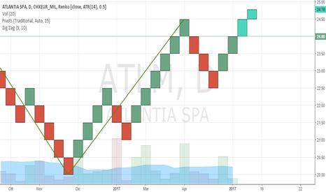 ATL: Atlantia - Analisi Tecnica e Riflessioni