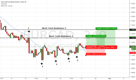 EURCAD: EURCAD - Long - Short Term Trade