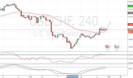 USDCHF: Long breakout of consolidation