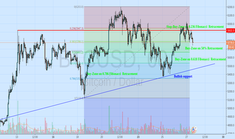 BTCUSD: Buy zones for Bitcoin before Segwit2x Hardfork