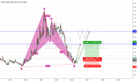 EVK: Long Ever Glory, Bullish BAT