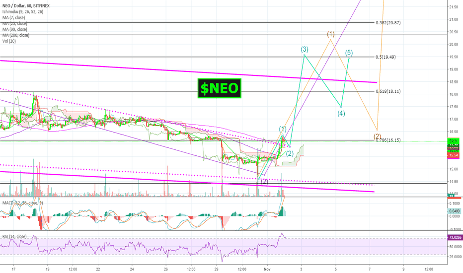 NEOUSD: Wake up to MASSIVE PROFIT tomorrow with $NEO / $USD!