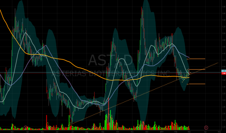AST: high potential reward, low risk swing