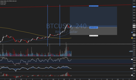 BTCUSD: Trade Idea #39 - $BTCUSD - Long on the News