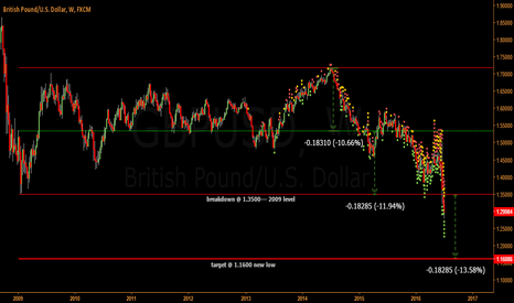 GBPUSD: range analysis
