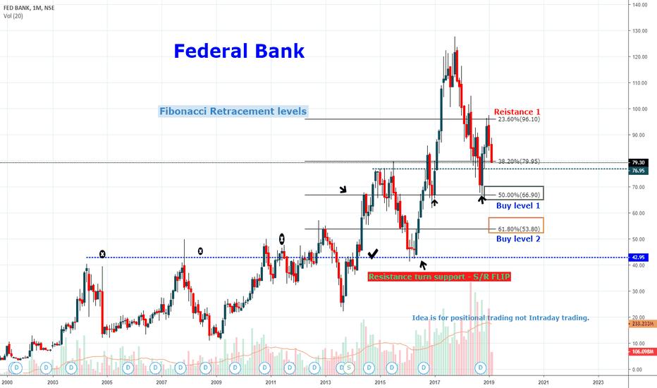 FEDERALBNK: FEDERAL BANK , Fibonacci Retracement levels