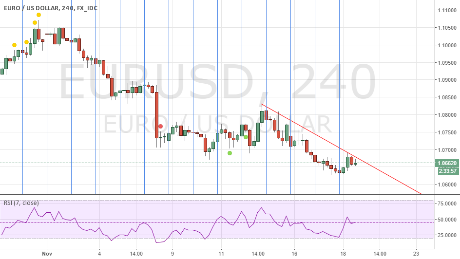 short on EURUSD
