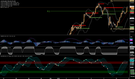 USDJPY: UJ SHORT FROM 113.95 ~ 114.30