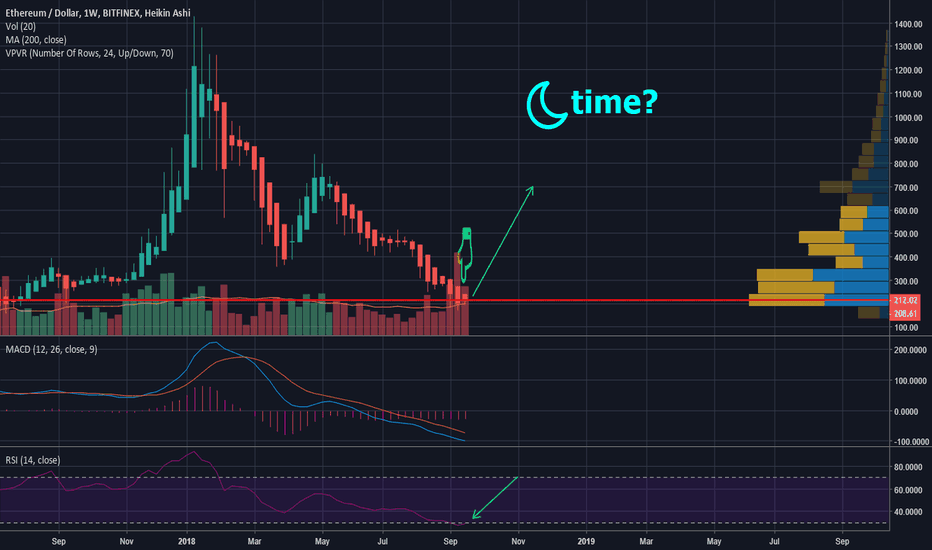 ETHUSD: Is Ether ready to moon?