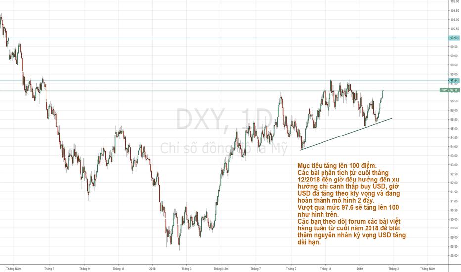DXY: DXY - Xu hướng tăng dài hạn đã được dự báo từ cuối 2018.