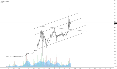 ETHUSD: Etherium triangle breakout confirmed