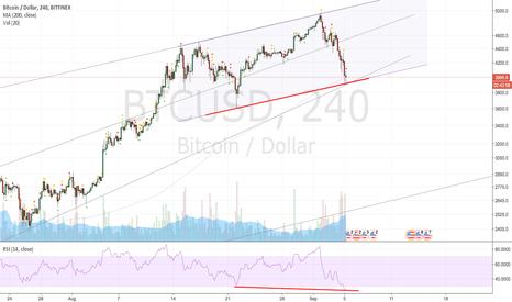 BTCUSD: Likely bounce on $BTC
