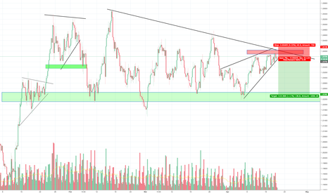 EURUSD: EURUSD great setup and good risk reward, rising wedge