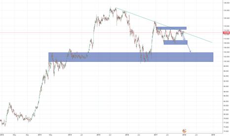 USDJPY: Lots of downside left in USD/JPY.