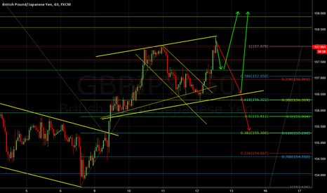 GBPJPY: GbpJpy Possible short term scenarios