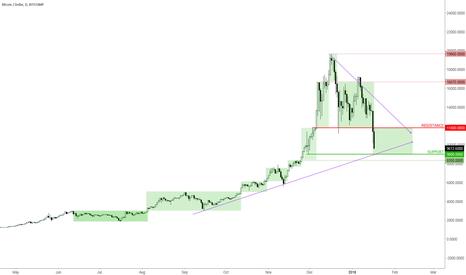 BTCUSD: 17-Jan-2018 BTCUSD lost 11800 support (Daily)