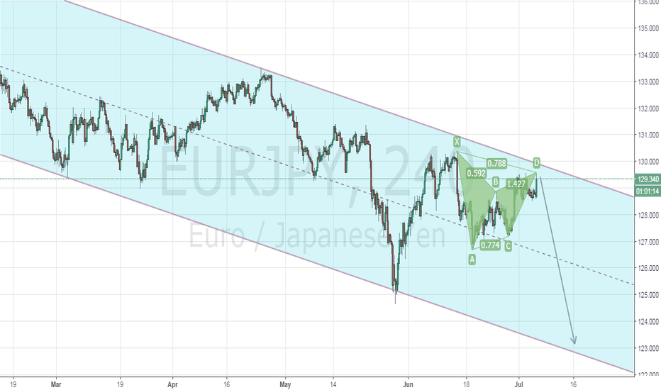 EURJPY: Channel Play and Gartley on Eur/Jpy H4.