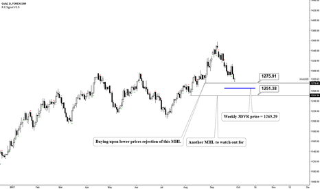 XAUUSD: Gold-. w/ trend sankofa buy setup