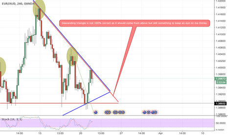 EURAUD: Breakout possibility for EURAUD?