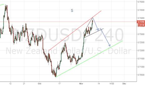 NZDUSD: NZD/USD short 4hour time frame
