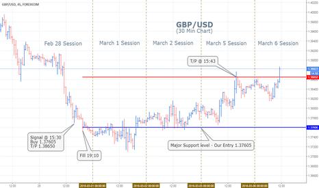 GBPUSD: British Pound Trading Chart - Feb 28/March 5