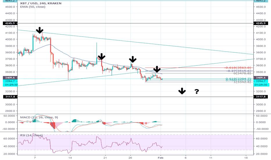 XBTUSD: Next lower high for Bitcoin?