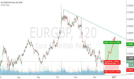 EURGBP: Largo EURGBP