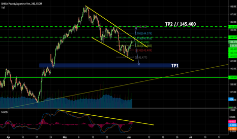GBPJPY: GBPJPY: Great 400 PIPS potential with a weekly outlook