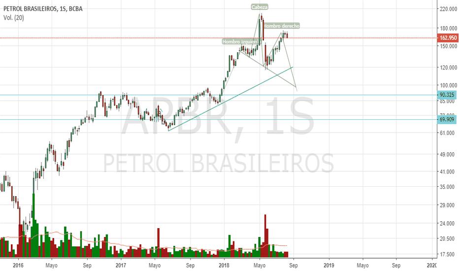 APBR: #Petrobras y con un posible HCH en el mediano plazo. #lula