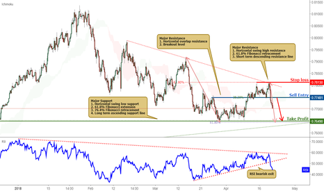 AUDUSD: AUDUSD Broke Out Of Support, Sell On Strength!