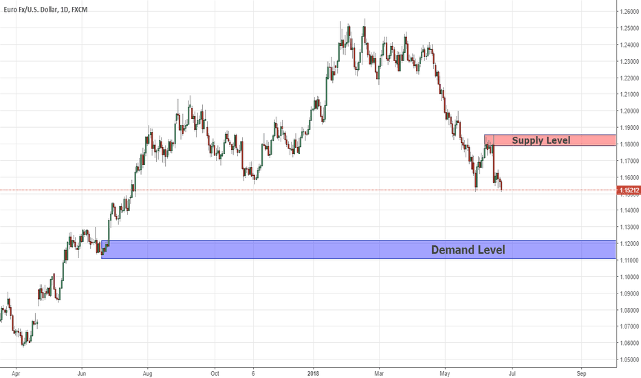 EURUSD: Long Term Keylevels EURUSD 21/06/18