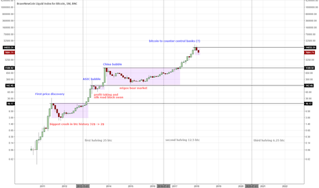 BLX: Bitcoin two scenarios for the current correction phase