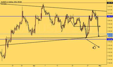XAUUSD: Break Out