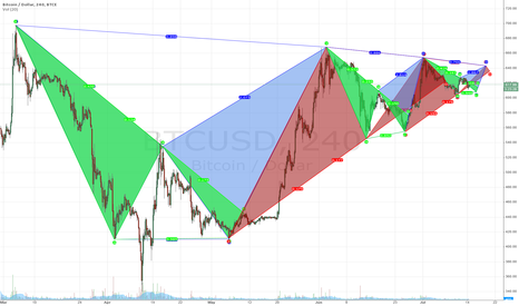 BTCUSD: Will the Fractal Play Out?