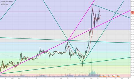 LTCUSD: LTCUSD / Triangle {BAT PATTERN} Vol:2 | Follow The Pink One !