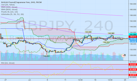 GBPJPY: Waiting for price to break the Kumo