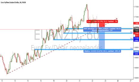 EURNZD: EUR/NZD