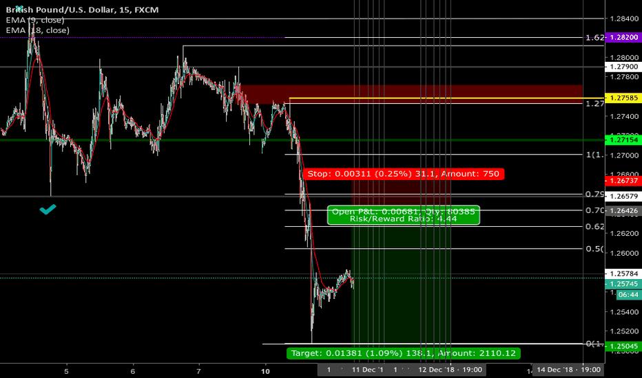 GBPUSD: GBP/USD - 11 December - Tuesday