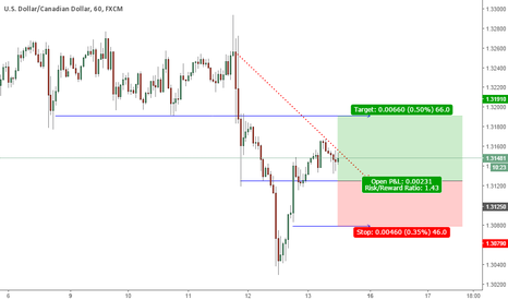 USDCAD: USDCAD - BUY LIMIT 1.3125 | STOP 1.3079 | TAKE 1.3191