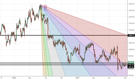 INFY: Looking good for 990