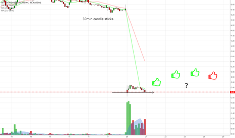 GNMX: $GNMX had a good support today.