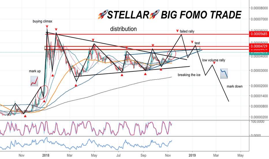 XLMBTC: STELLAR [XLMBTC] Looks ready for another Failed Rally!