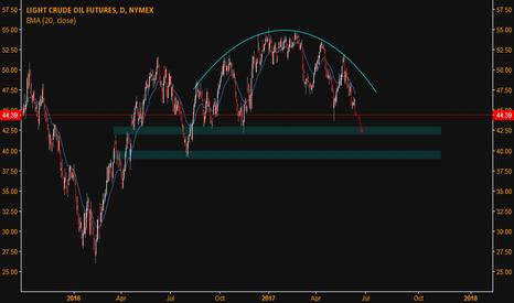 CL1!: WTI short term Target $42s