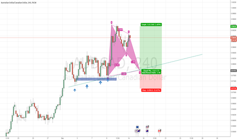 AUDCAD: AUDCAD H4 trend continuation bat pattern