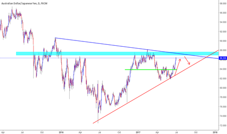 AUDJPY: clear as day